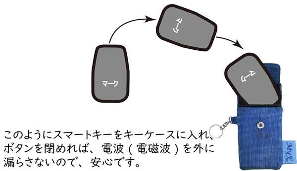 このようにスマートキーケースに入れ、ボタンを閉めれば、電波(電磁波)を外に漏らさないので、安心です。